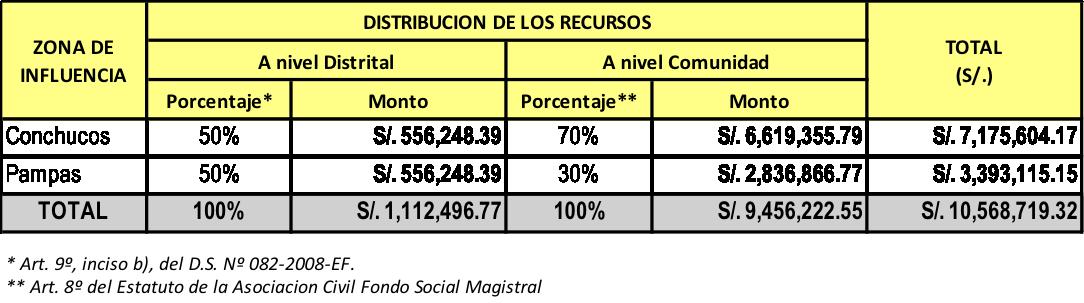 Total de recursos por distritos y comunidades